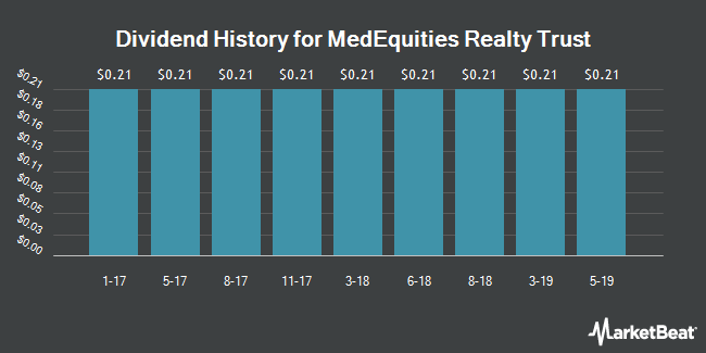 Dividend Payments by Quarter for MedEquities Realty Trust (NYSE:MRT)