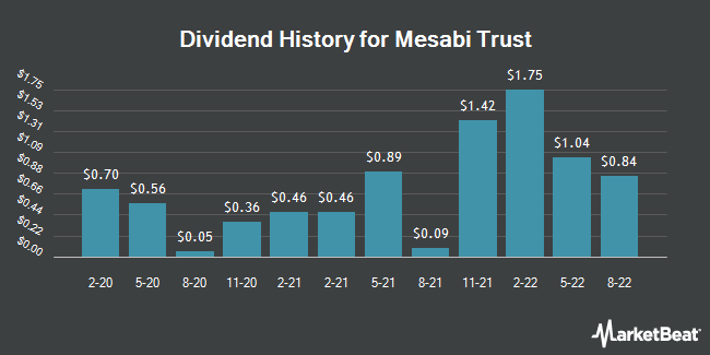 Dividend History for Mesabi Trust (NYSE:MSB)