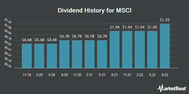 Dividend Payments by Quarter for Msci (NYSE:MSCI)