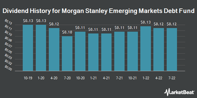 Dividend History for Morgan Stanley Emerging Markets Debt (NYSE:MSD)