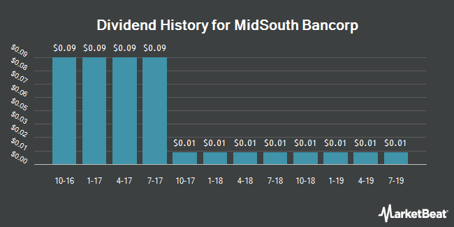 Dividend Payments by Quarter for MidSouth Bancorp (NYSE:MSL)