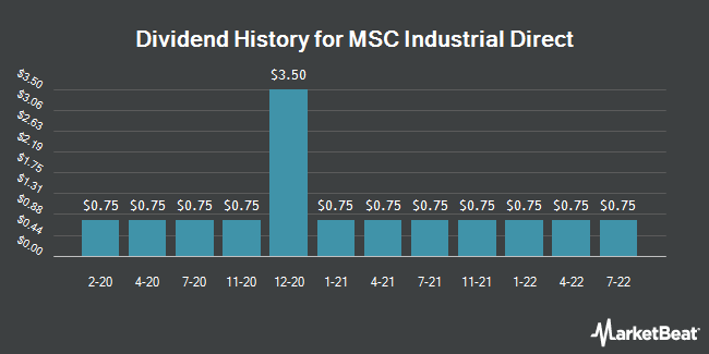 Dividend Payments by Quarter for MSC Industrial Direct (NYSE:MSM)