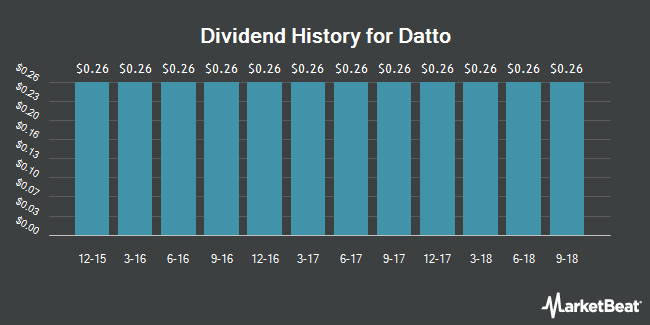 Dividend Payments by Quarter for Madison Strategic Sector Premium Fund (NYSE:MSP)