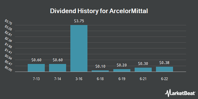 Dividend Payments by Quarter for ArcelorMittal (NYSE:MT)