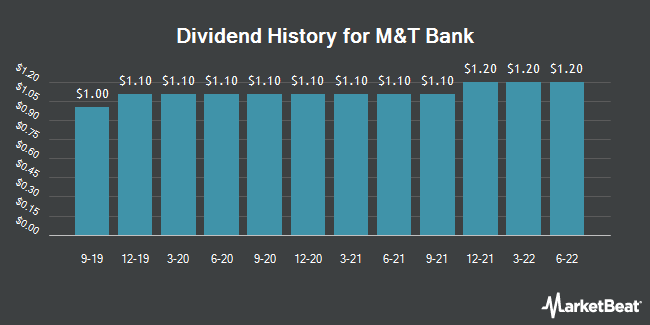 Dividend History for M&T Bank (NYSE:MTB)