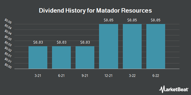 Dividend Payments by Quarter for Matador Resources Company (NYSE:MTDR)
