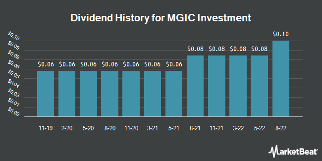 Dividend History for MGIC Investment (NYSE:MTG)