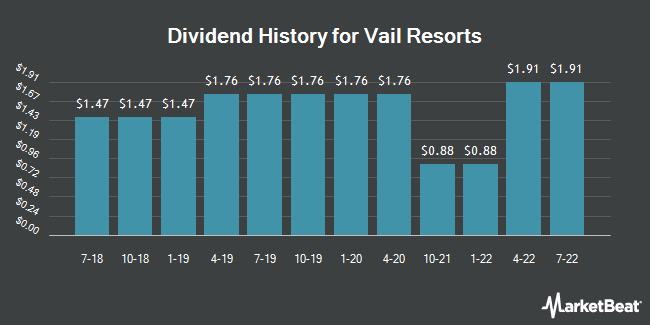 Dividend Payments by Quarter for Vail Resorts (NYSE:MTN)