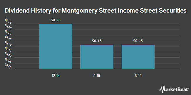 Dividend Payments by Quarter for Montgomery Street Income Securities (NYSE:MTS)