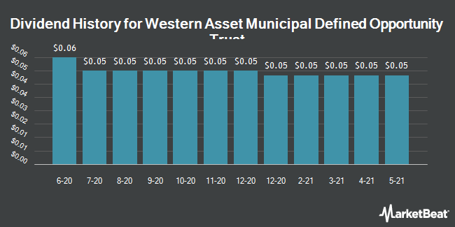 Dividend Payments by Quarter for Western Asset Municipal D Opp Trust (NYSE:MTT)