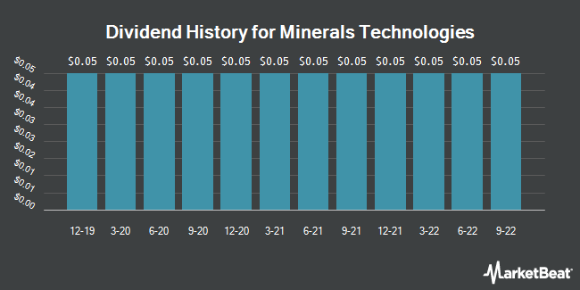 Dividend Payments by Quarter for Minerals Technologies (NYSE:MTX)