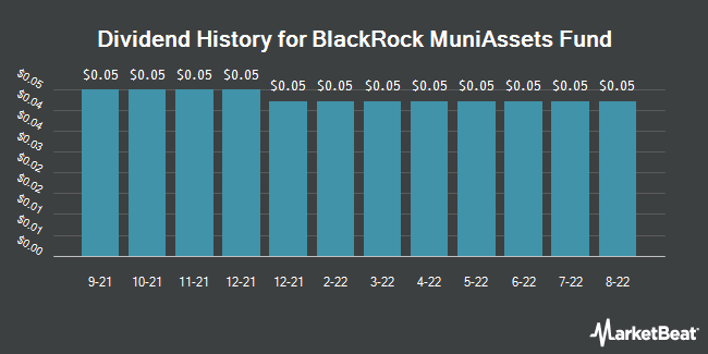 Dividend History for Blackrock Muniassets Fund (NYSE:MUA)