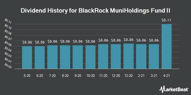 Dividend History for BlackRock MuniHoldings Fund II (NYSE:MUH)