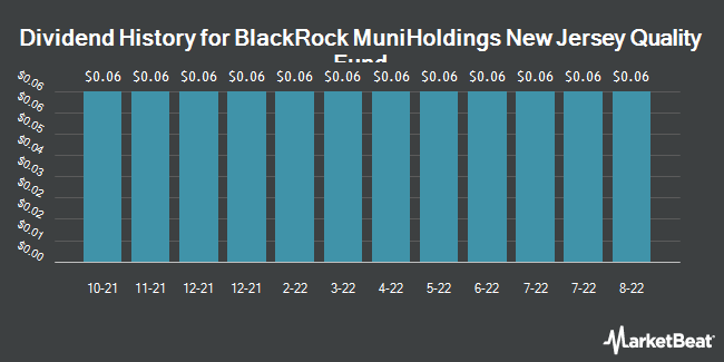 Dividend History for BlackRock MuniHoldings New Jersey Ins Fn (NYSE:MUJ)