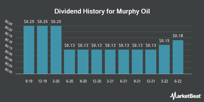 Dividend Payments by Quarter for Murphy Oil (NYSE:MUR)