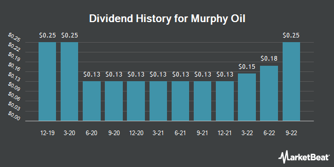 Dividend Payments by Quarter for Murphy Oil Corporation (NYSE:MUR)