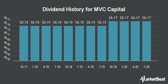 Dividend Payments by Quarter for MVC Capital (NYSE:MVC)