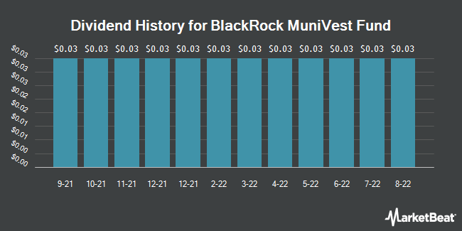 Dividend Payments by Quarter for BlackRock MuniVest Fund (NYSE:MVF)