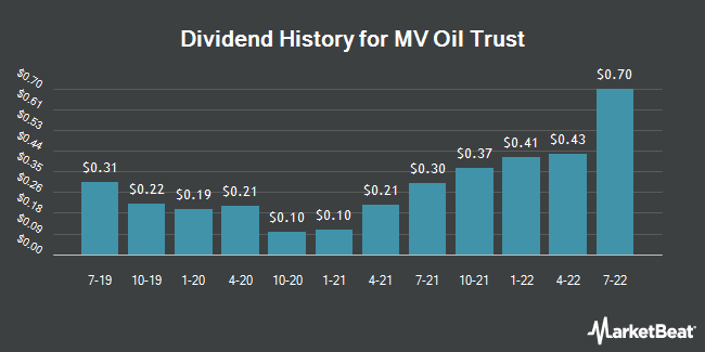 Dividend History for MV Oil Trust (NYSE:MVO)