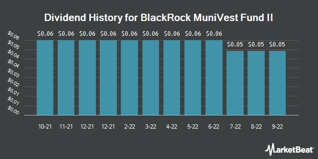 Dividend History for Blackrock Munivest Fund II (NYSE:MVT)