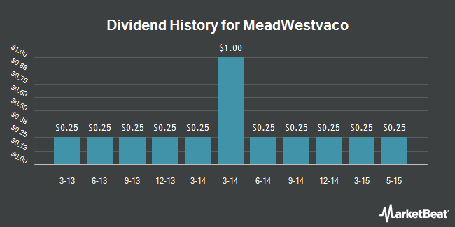 Dividend Payments by Quarter for MeadWestvaco Corp. (NYSE:MWV)