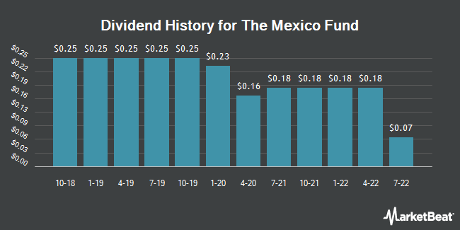 Dividend Payments by Quarter for Mexico Fund (NYSE:MXF)