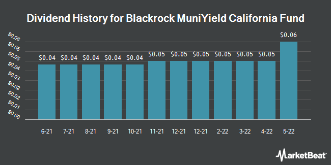 Dividend History for Blackrock MuniYield California Fund (NYSE:MYC)
