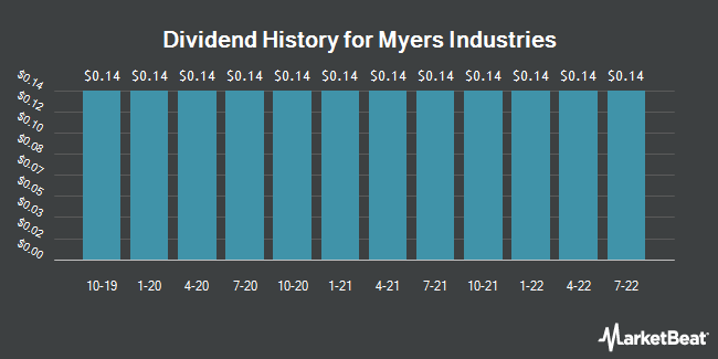 Dividend Payments by Quarter for Myers Industries (NYSE:MYE)