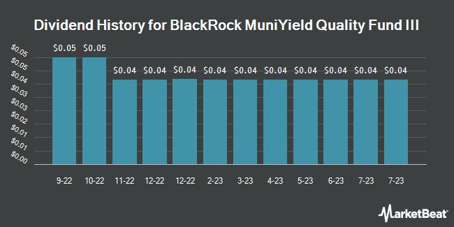 Dividend History for BlackRock MuniYield Quality Fund III (NYSE:MYI)