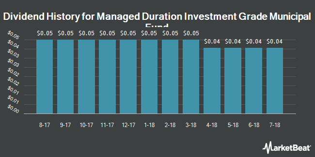 Dividend Payments by Quarter for Managed Duration Invtmt Grd Mun Fund (NYSE:MZF)