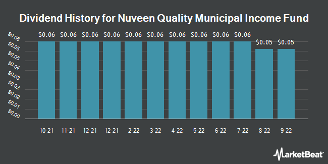 Dividend History for Nuveen Dividend Advantage Municipal Fund (NYSE:NAD)