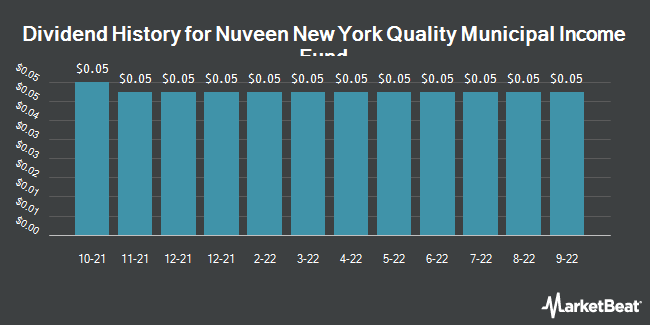 Dividend Payments by Quarter for Nuveen New York Dividend Advan (NYSE:NAN)