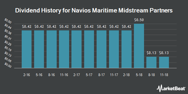 Dividend Payments by Quarter for Navios Maritime Midstream Partners (NYSE:NAP)