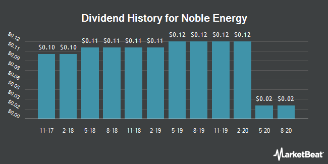 Dividend Payments by Quarter for Noble Energy (NYSE:NBL)
