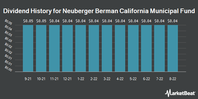 Dividend History for Neuberger Berman California Municipal Fund (NYSE:NBW)