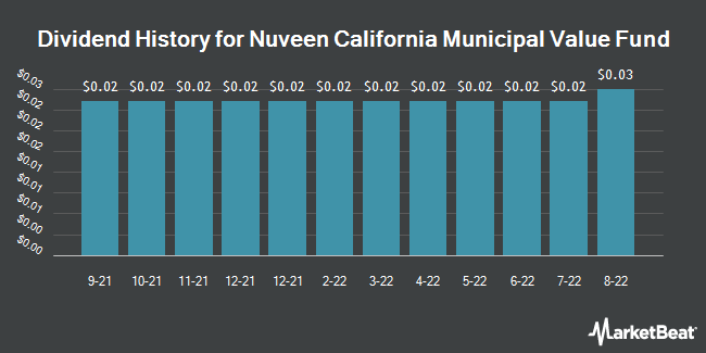 Dividend Payments by Quarter for Nuveen California Municipal Value Fund (NYSE:NCA)