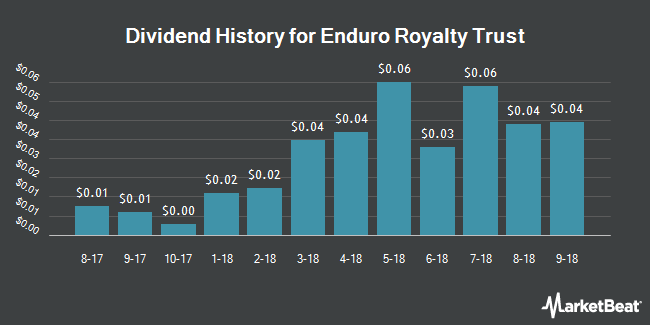 Dividend Payments by Quarter for Enduro Royalty Trust (NYSE:NDRO)