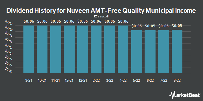 Dividend History for Nuveen AMT-Free Quality Municipal Income Fund (NYSE:NEA)