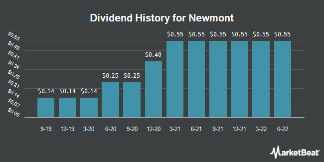 Dividend Payments by Quarter for Newmont Mining Corp (NYSE:NEM)