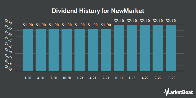 Dividend Payments by Quarter for NewMarket (NYSE:NEU)