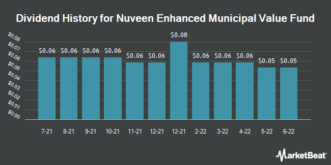 Dividend History for Nuveen Enhanced Municipal Value Fund (NYSE:NEV)