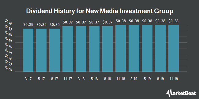 Dividend Payments by Quarter for New Media Investment Group (NYSE:NEWM)