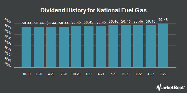 Dividend Payments by Quarter for National Fuel Gas Company (NYSE:NFG)
