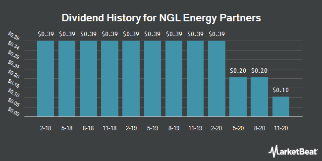 Dividend Payments by Quarter for NGL Energy Partners LP (NYSE:NGL)