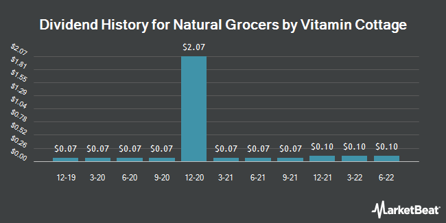 Dividend Payments by Quarter for Natural Grocers by Vitamin Cottage (NYSE:NGVC)