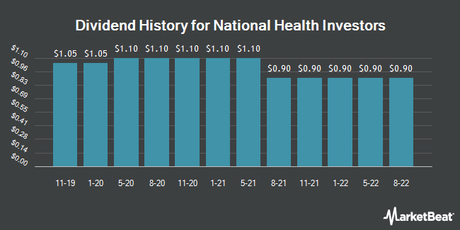 Dividend History for National Health Investors (NYSE:NHI)