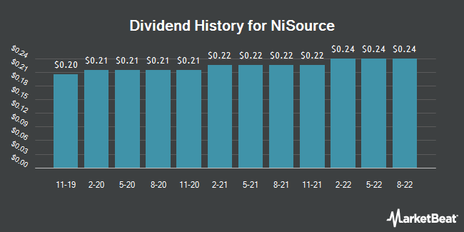 Dividend Payments by Quarter for NiSource (NYSE:NI)