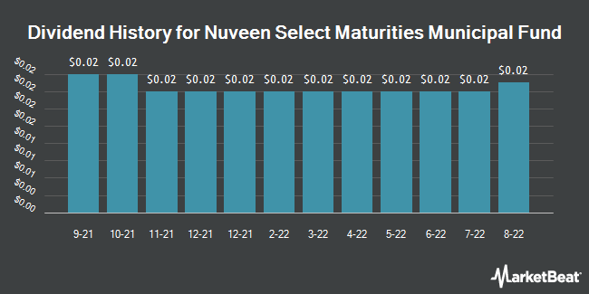 Dividend History for Nuveen Select Maturities Municipal Fund (NYSE:NIM)