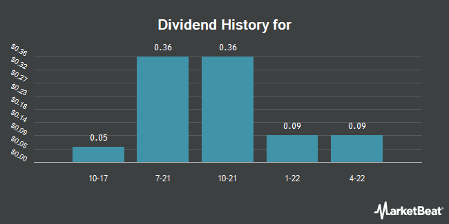 Dividend Payments by Quarter for Nidec (NYSE:NJ)