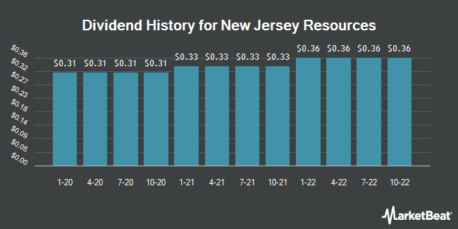 Dividend History for New Jersey Resources (NYSE:NJR)
